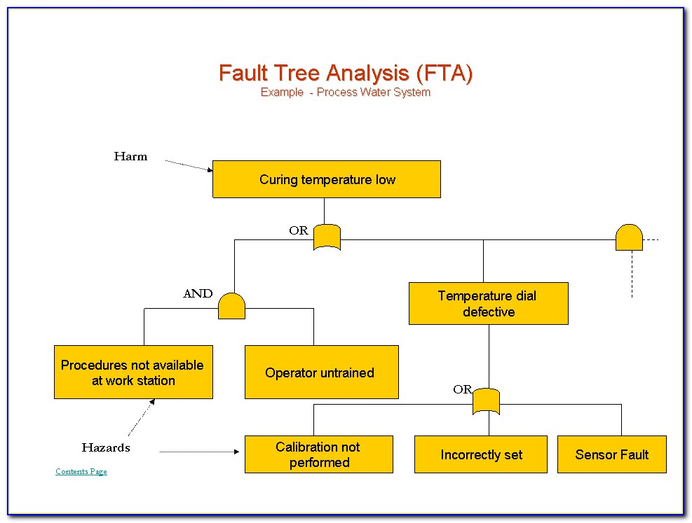 Fault Tree Analysis Template Word