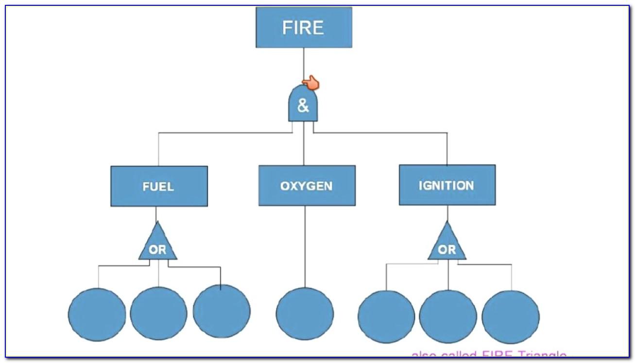 Simple Fault Tree Analysis Example