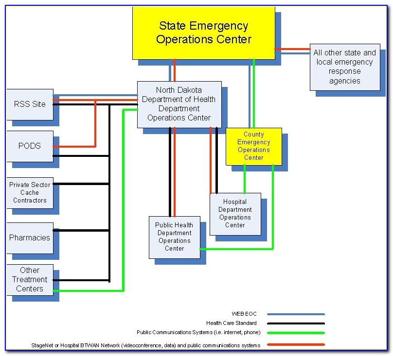 4.4.7 Emergency Preparedness And Response Plan Template