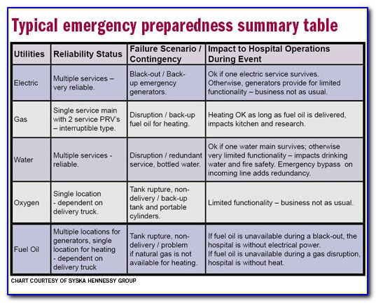 Disaster And Emergency Preparedness Contingency Plan Sample