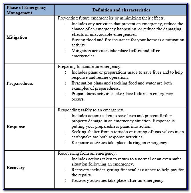 Emergency Preparedness And Response Plan Format