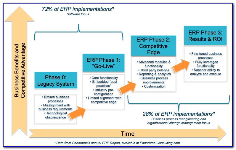 Erp Project Plan Sample