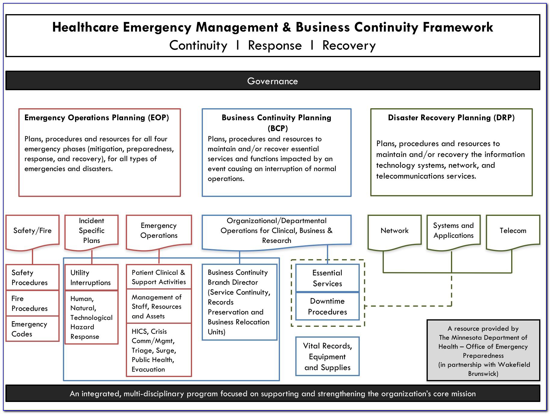 Sample Emergency Preparedness Plan For Home Health Agencies