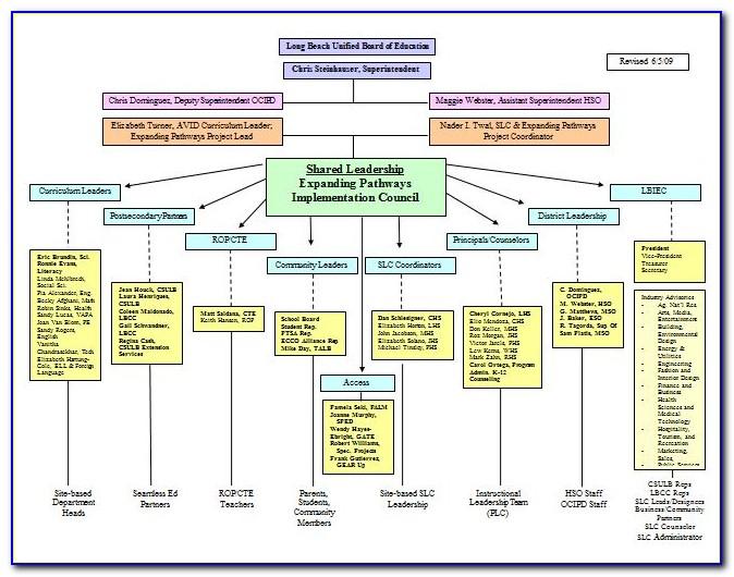 Company Organisation Chart Template