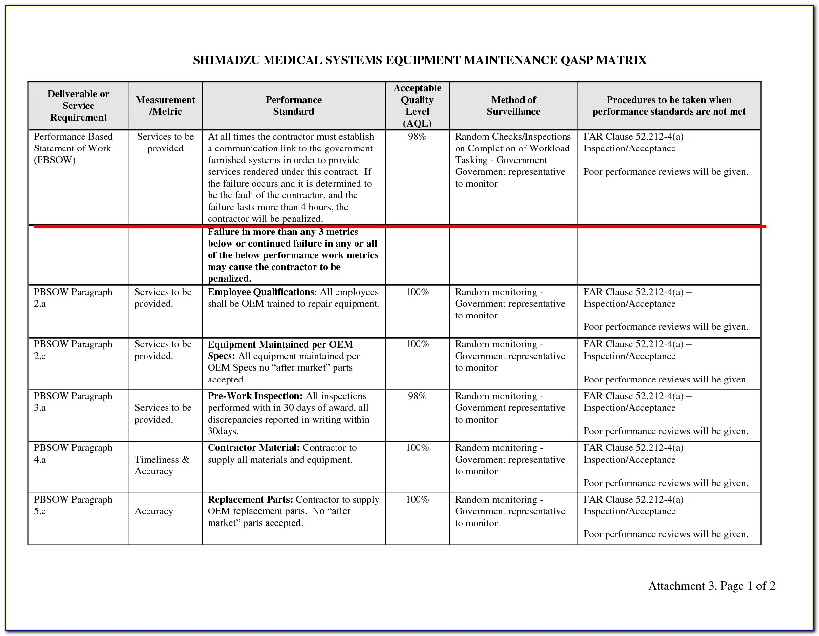 Construction Quality Assurance Plan Example