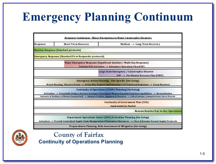 Continuity Of Operations Plan Template For Federal Departments And Agencies