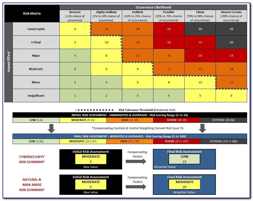 Cyber Risk Assessment Report Template