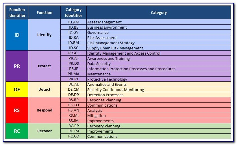 Cyber Security Risk Assessment Report Example