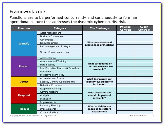 Cyber Security Risk Assessment Report Template