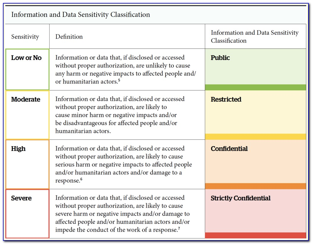 Data Classification Policy Sample