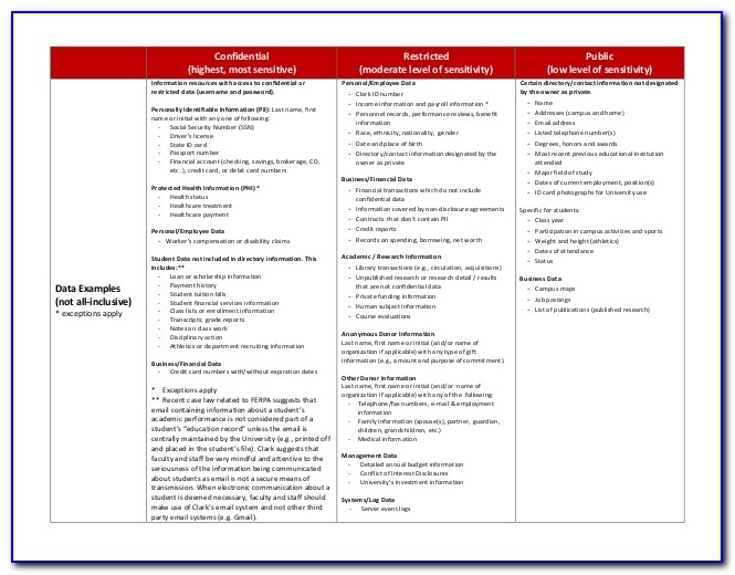 Data Classification Policy Template Sans