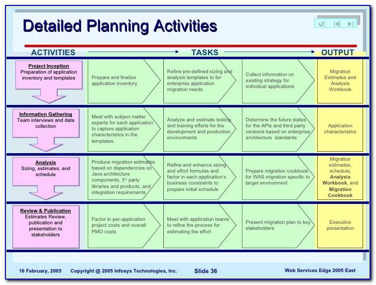 Data Migration Project Plan Template