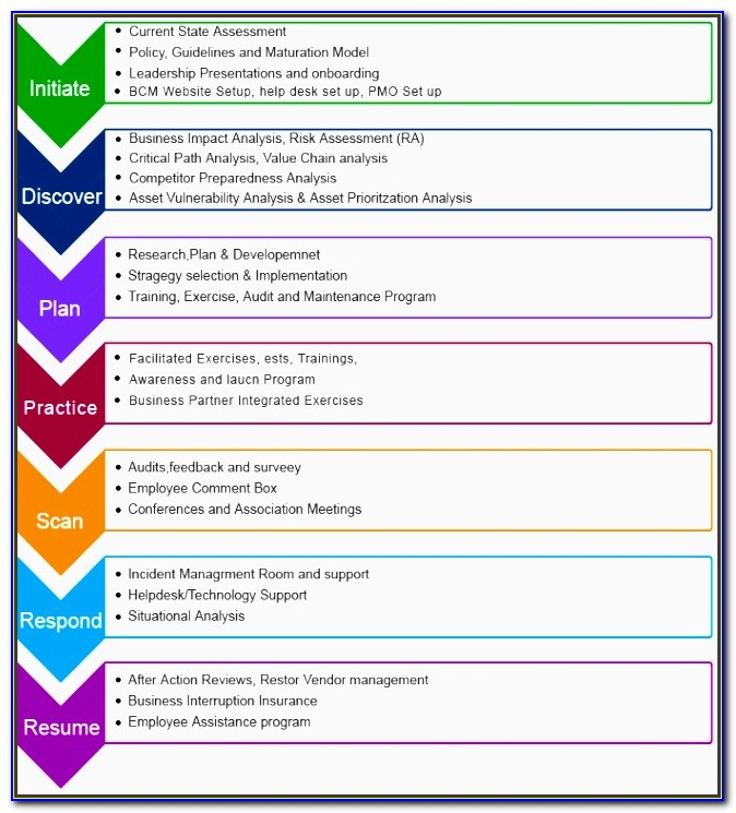 Business Continuity Plan Template Free Download Uk