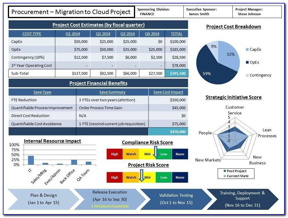 Agile Status Report Format