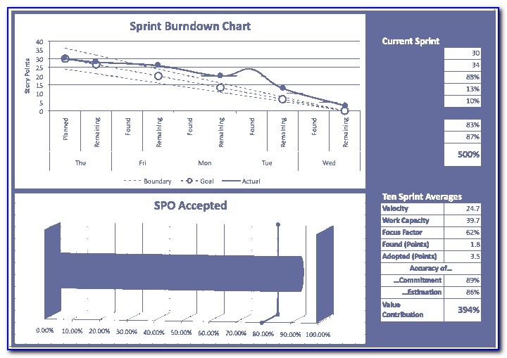 Agile Status Report Template Ppt