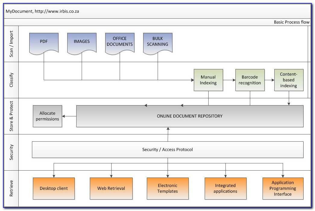 Oracle Ap Invoice Approval Workflow Customization